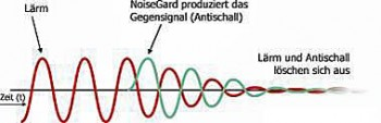 NoiseGard von Sennheiser